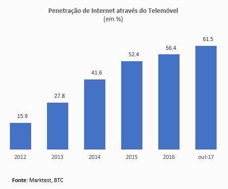 Mobile domina utilização da Internet em Portugal